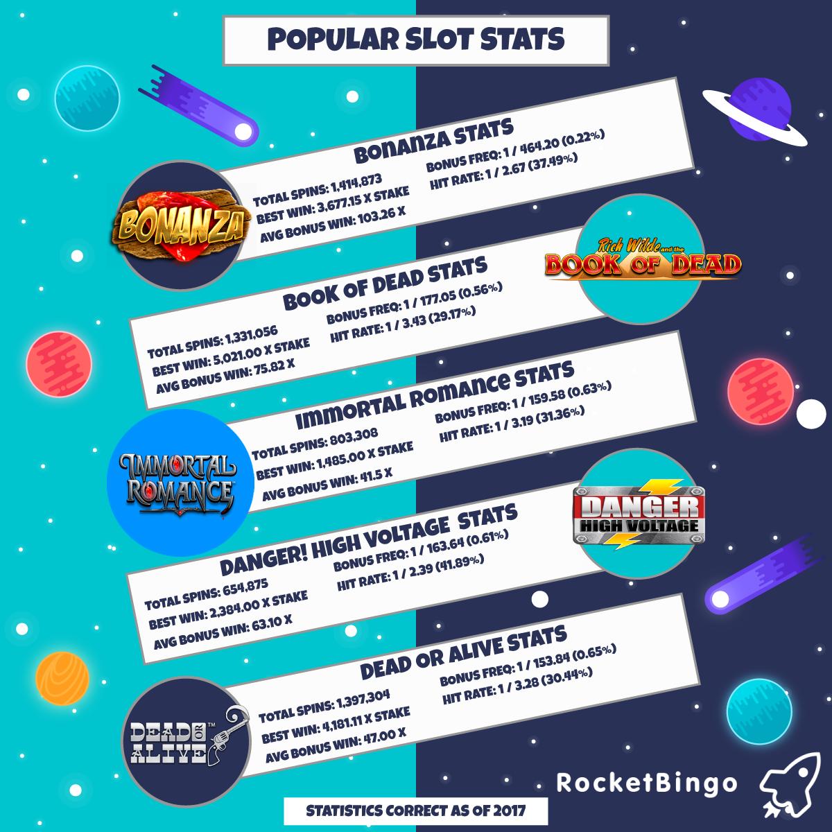 Slot Game Statistics