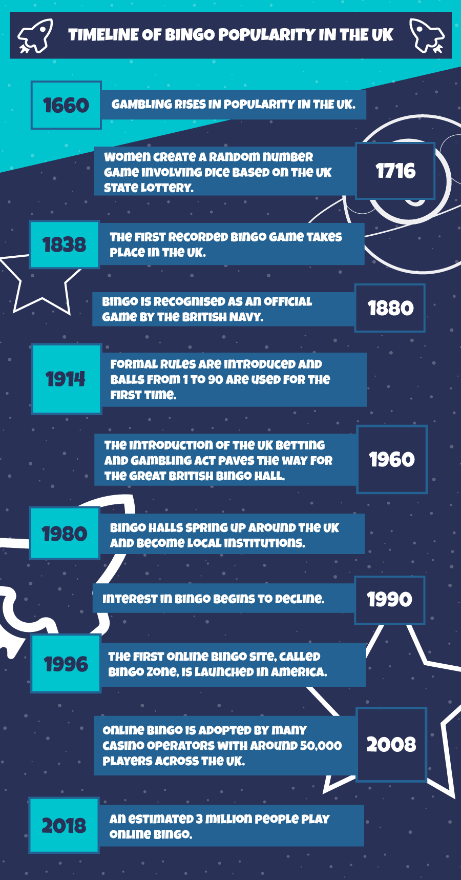 Bingo Popularity timeline